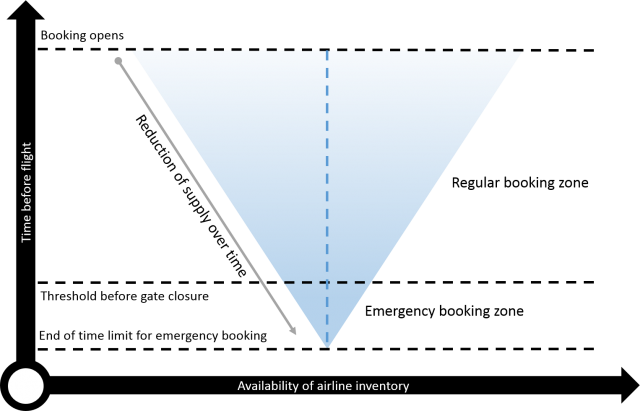 Change of airline inventory over time