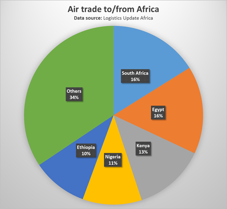 Aviation in Africa: Need for local partnerships and an economic challenge