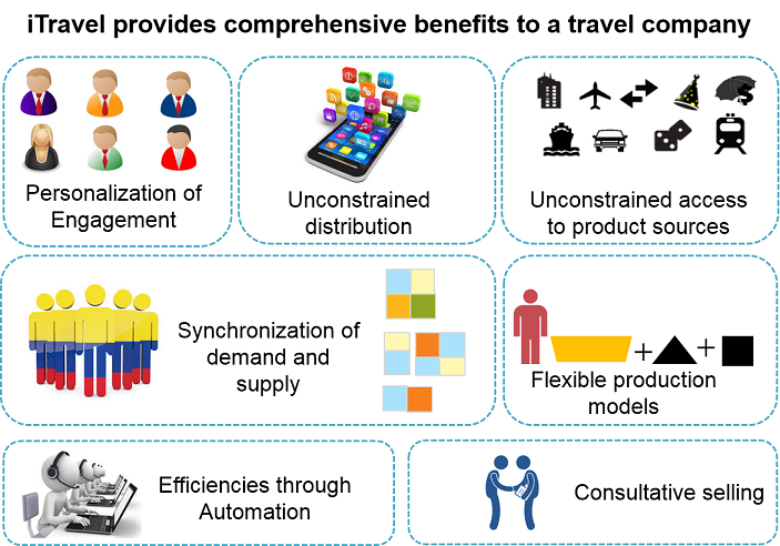 The case for a next generation technology enabler in the travel industry