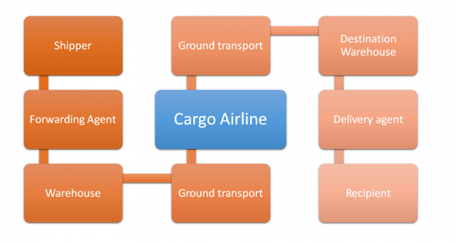 Partnering for collaboration Strengthening value delivery by air cargo