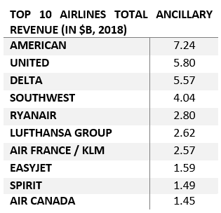 Top 10 Airlines by Ancillary as portion of total Revenue  (2018)
