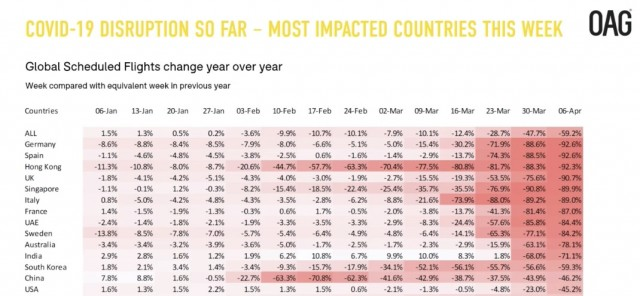 OAG Covid-19 Stats and most impacted countries