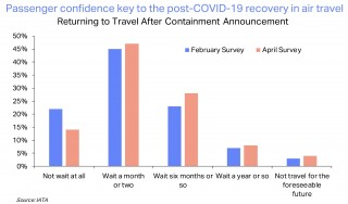 Survey results: Passenger confidence for post-COVID-19 recovery